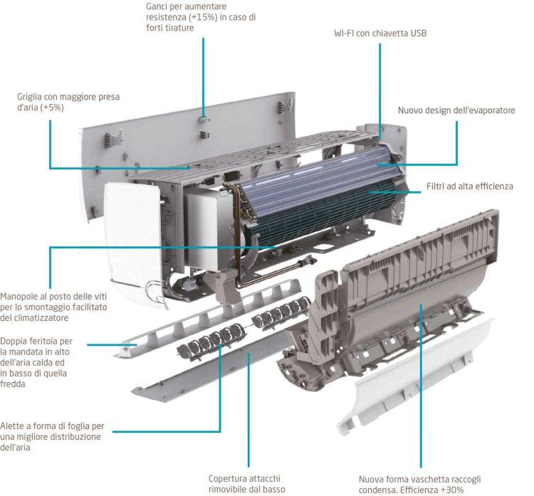 Componenti climatizzatore Baxi Astra