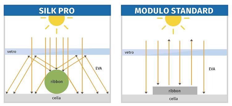 Confronto tra Silk Pro e modulo standard