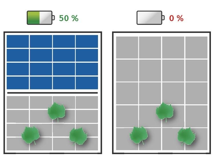 Prestazioni migliorate in caso di ombreggiamento con Silk Pro