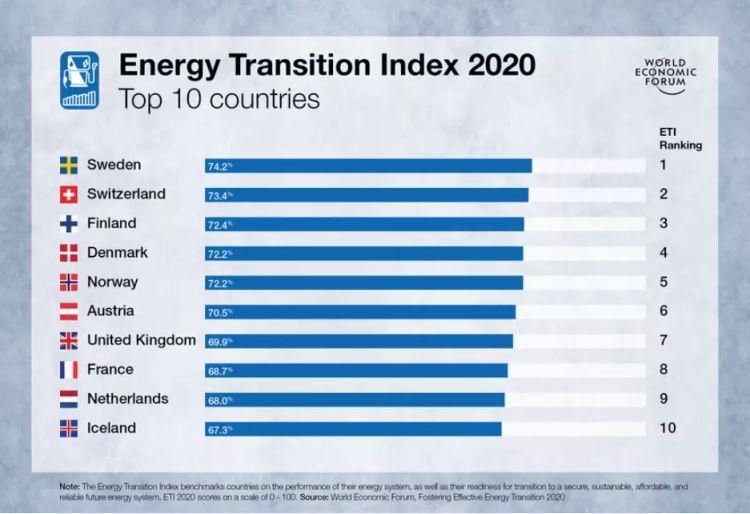 Transizione energetica, la classifica dei paesi più avanzati