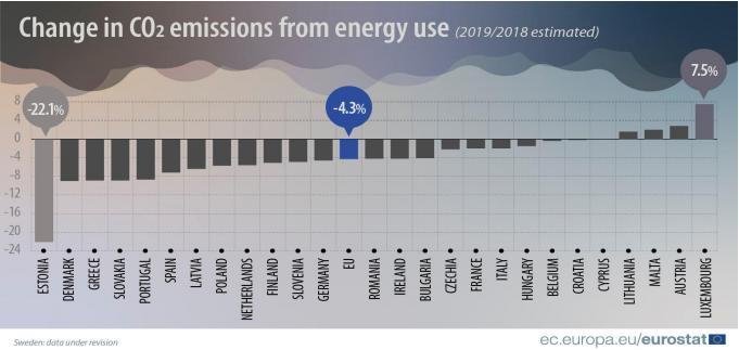 Eurostat: emissioni di CO2 nel 2019 rispetto al 2018 nell'UE 27
