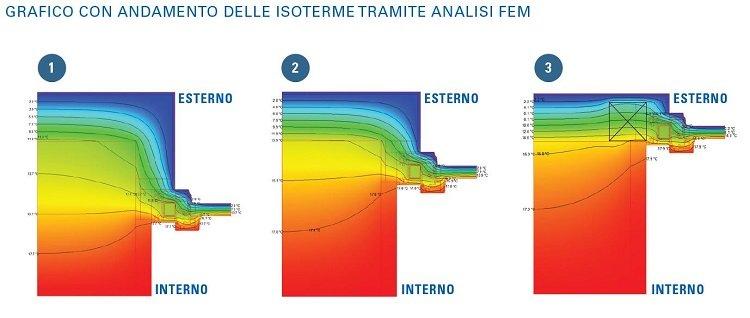 Grafico con andamento isoterme