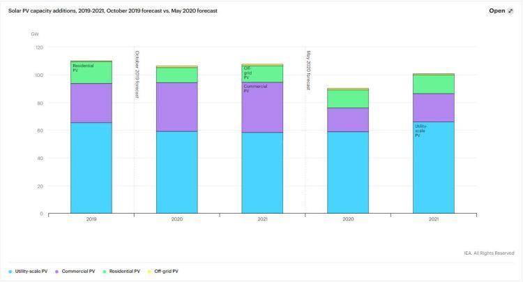 IEA: Nuova capacità fotovoltaica nel periodo 2019-2021