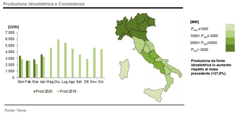 Idroelettrico: produzione e consistenza ad aprile 2020