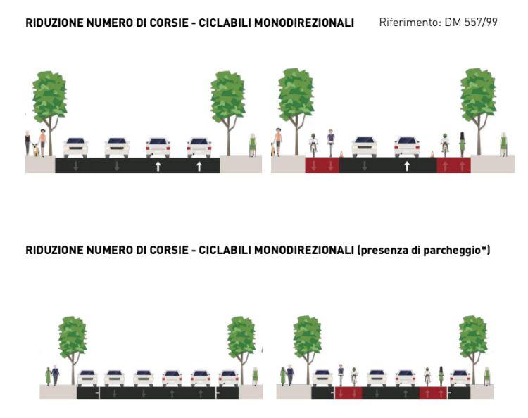 Le azioni da attuare per incentivare la mobilità sostenibile in città