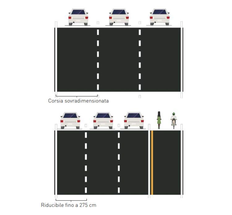 Mobilità urbana einfrastrutture