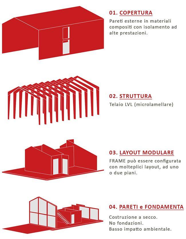 La struttura della casa modulare Frame Home