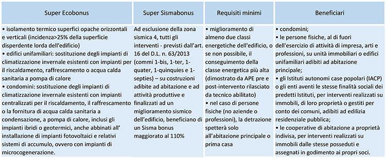 Super ecobonus: gli interventi incentivabili