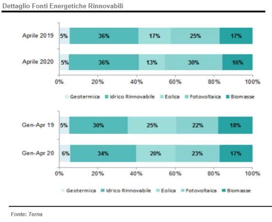 Fabbisogno energetico, dettaglio FER: apile 2020 e gennaio-aprile