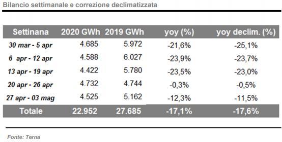 Terna: domanda energia aprile 2020 vs aprile 2019