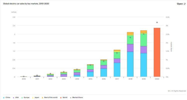 Vendite globali di auto elettriche per mercati chiave, 2010-2020. Fonte IEA