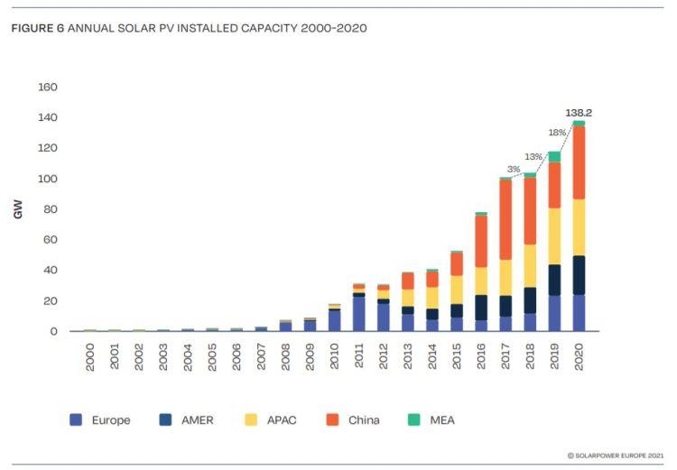Installazioni di fotovoltaico in Europa dal 2000 al 2020