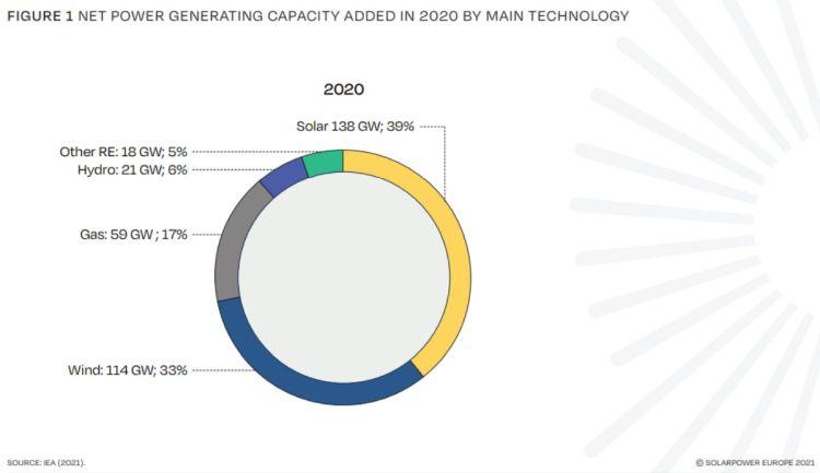 Produzione di energia nel 2020 per tecnologia