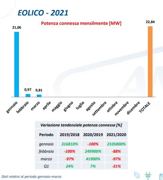 Eolico, potenza connessa mensilmente nel primo trimestre 2021