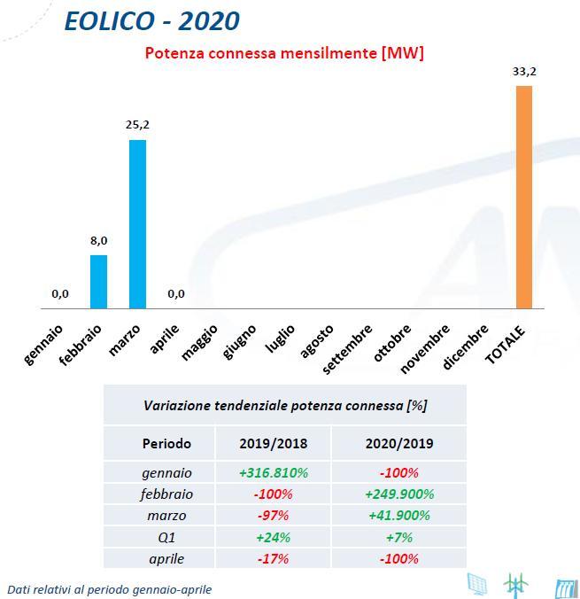 Eolico: potenza connessa mensilmente gennaio-aprile 2020