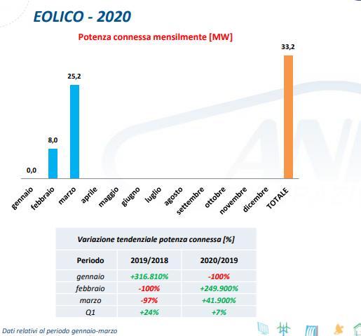 Eolico, potenza connessa mensilmente nel primo trimestre 2020