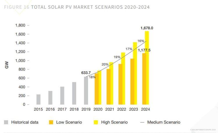 Previsioni di crescita del fotovoltaico dal 2020 al 2024