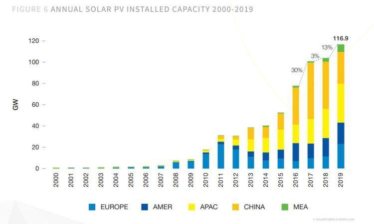 Installazioni di fotovoltaico nel 2019