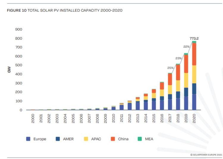 Installazioni di fotovoltaico a livello globale 2000-2020