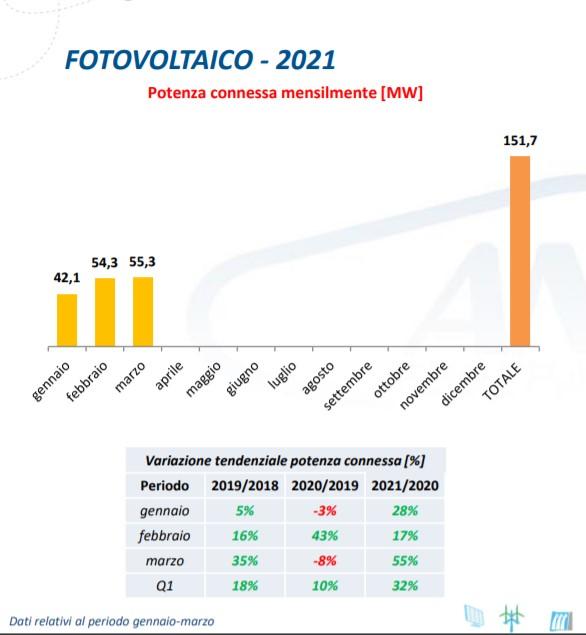 Fotovoltaico: potenza connessa nel periodo gennaio-marzo 2021