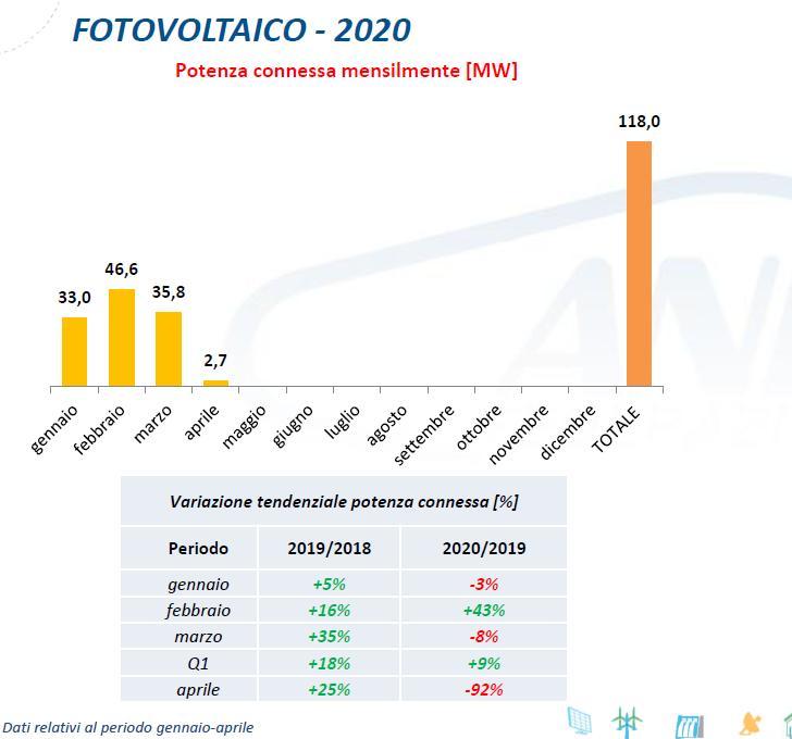 Fotovoltaico: potenza connessa mensilmente da gennaio ad aprile 2020
