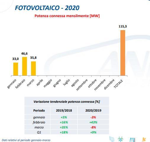 Fotovoltaico: potenza connessa nel periodo gennaio-marzo 2020