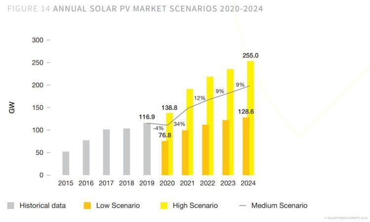 Fotovoltaico: previsioni di crescita tra il 2020-2024