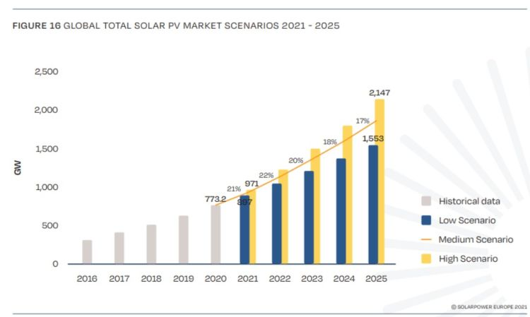 Previsioni di crescita del fotovoltaico dal 2021 al 2025