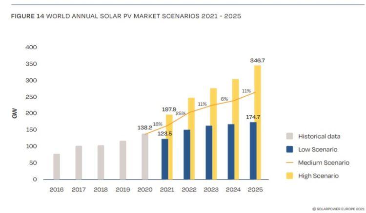 Fotovoltaico: previsioni di crescita tra il 2021-2025