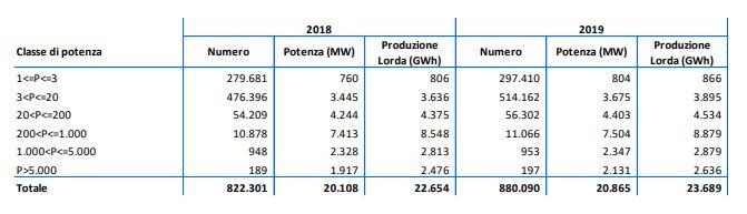 Fotovoltaico  installato nel 2019: numero impianti, potenza e produzione