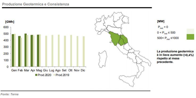 Geotermico: produzione e consistenza a maggio 2020