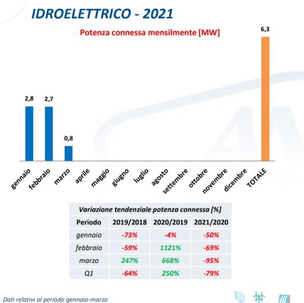 Idroelettrico: potenza connessa mensilmente primo trimestre 2021