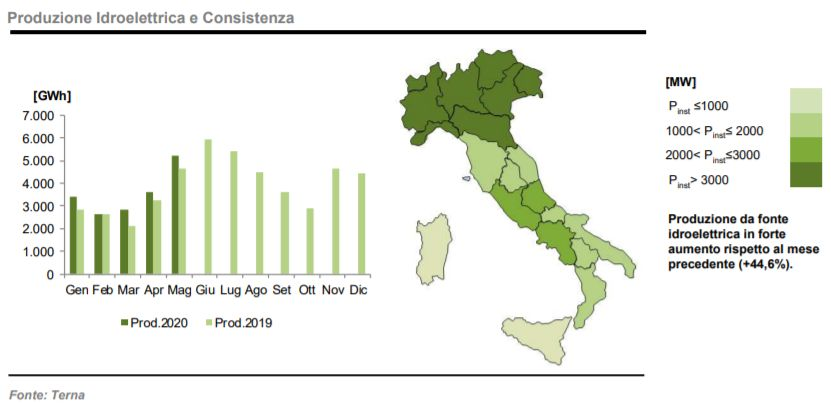 Idroelettrico: produzione e consistenza a maggio 2020