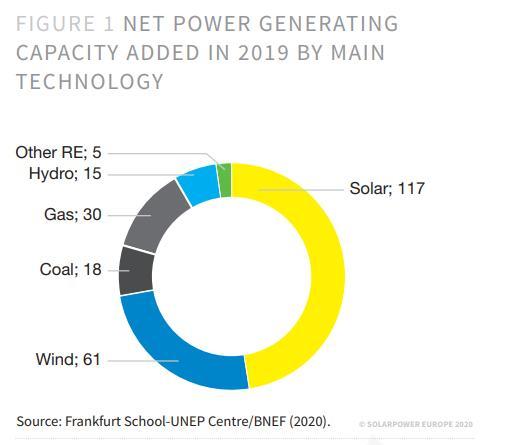 Produzione di energia nel 2019 per tecnologia