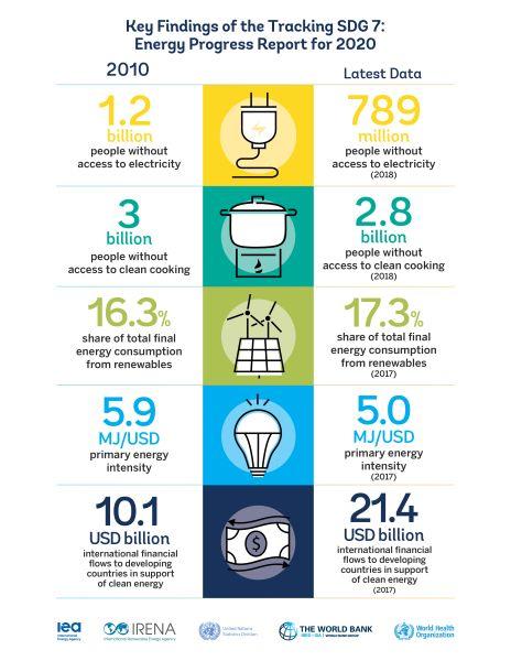 Progressi negli Obiettivo di Sviluppo Sostenibile n° 7