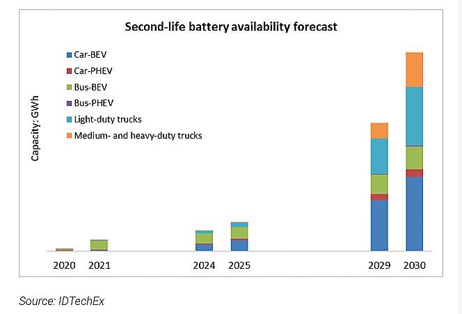 Previsione disponibilità batterie seconda vita