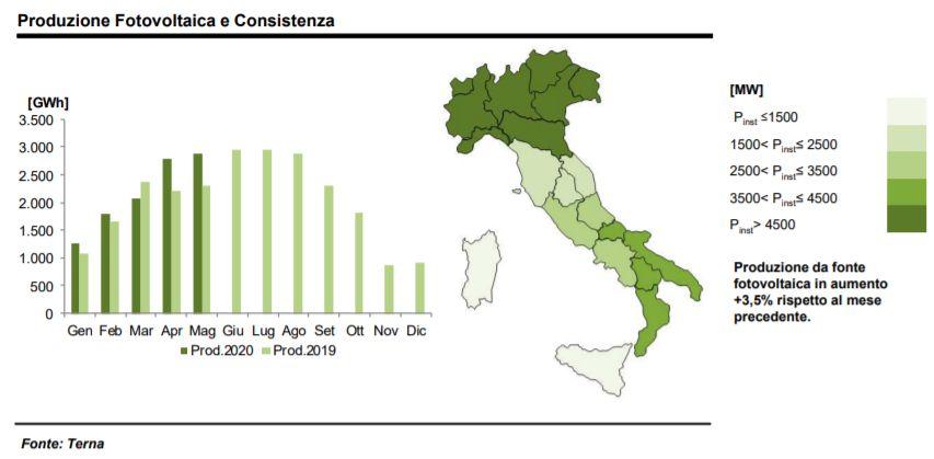 Fotovoltaico: produzione e consistenza a maggio 2020