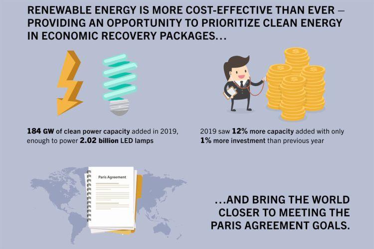 Nel 2019 installati 184 GW di una nuova capacità energetica rinnovabile verde