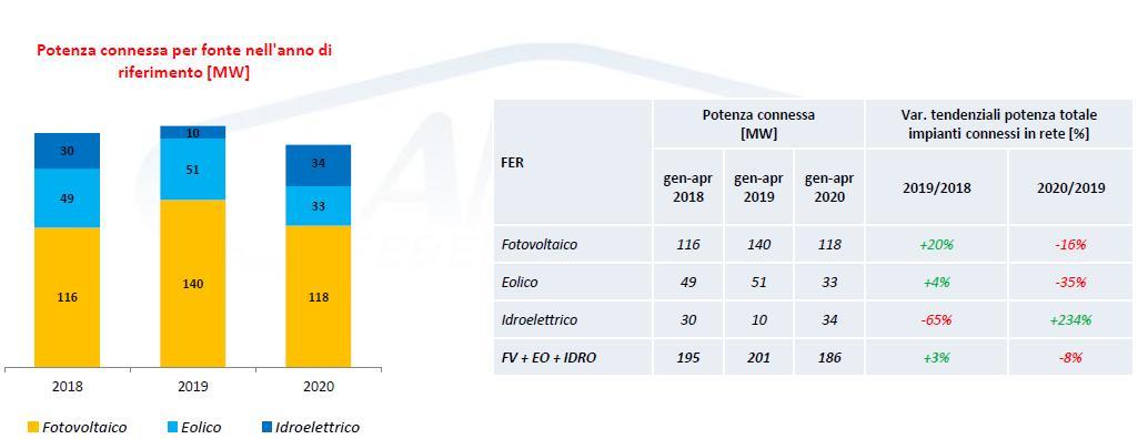 Fotovoltaico, eolico, idroelettrico: potenza connessa per fonte da gennaio a marzo