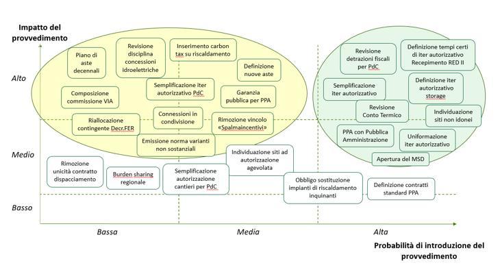 Rinnovabili: provvedimenti ad alto impatto e possibilità che vengano attuati