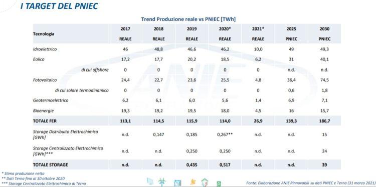Rinnovabili: trend produzione reale VS PNIEC