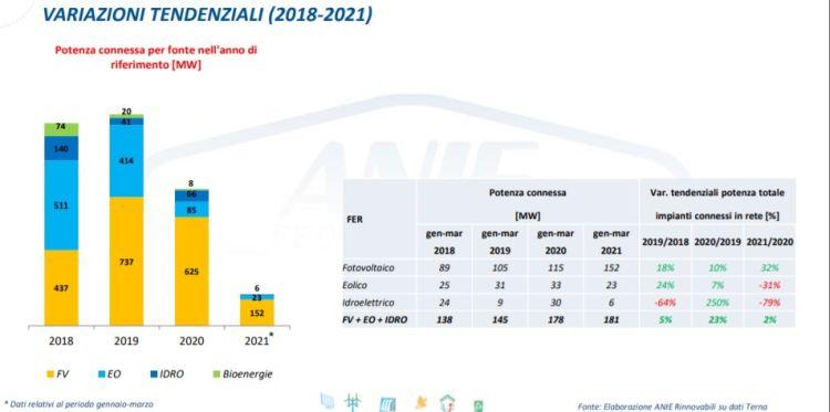 Fotovoltaico, eolico, idroelettrico, potenza connessa per fonte da gennaio a marzo nel periodo 2018-2021.