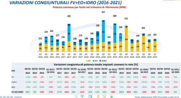 Rinnovabili: potenza connessa per fonte e variazioni congiunturali FV, eolico, idroelettrico per trimestre