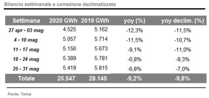 Richiesta energia elettrica a maggio, bilancio settimanale