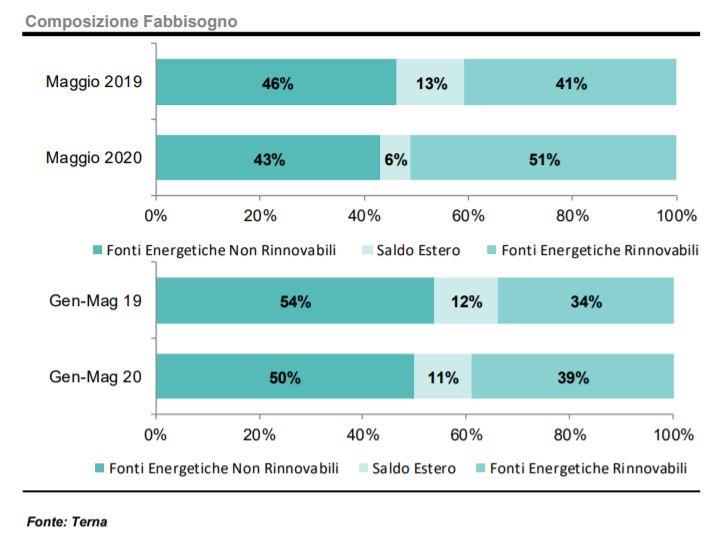 Composizione fabbisogno energetico tra rinnovabili e non gennaio-maggio 2020