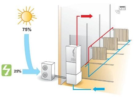 Schema di pompa di calore (fonte, Hitachi)