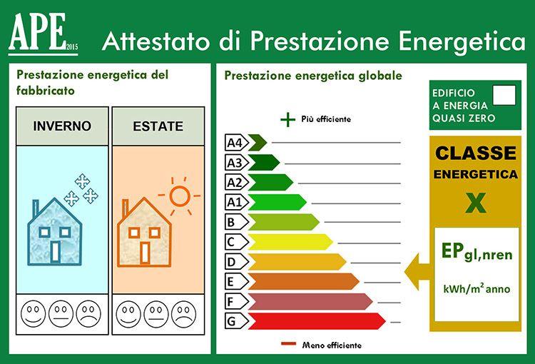 Attestato di Prestazione Energetica, che cos'è