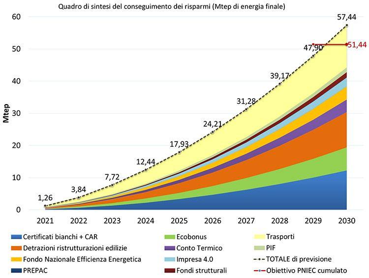 Obiettivi del PNIEC, Piano nazionale integrato energia e clima