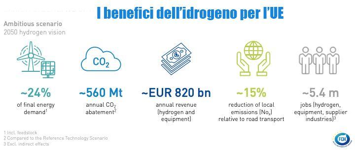 Idrogeno green: perché è fondamentale per il settore energetico 1