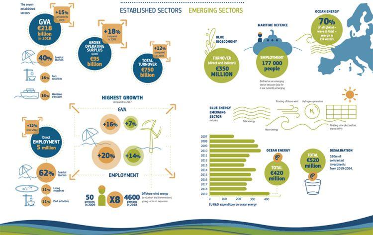 Il fatturato generato in Europa dalla blue economy